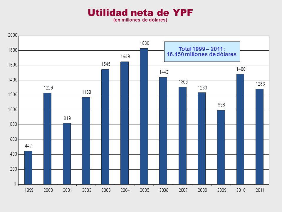 utilidades Utilidad neta de YPF (en millones de dólares) Total 1999 – 2011: 16.450 millones de dólares