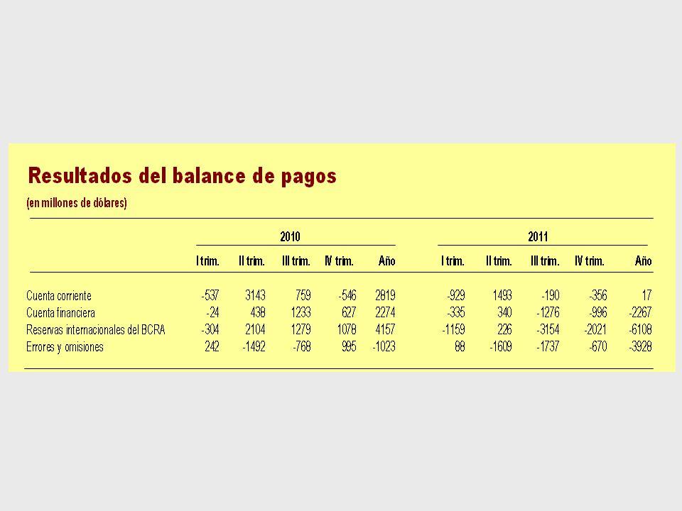 Balance de pagos