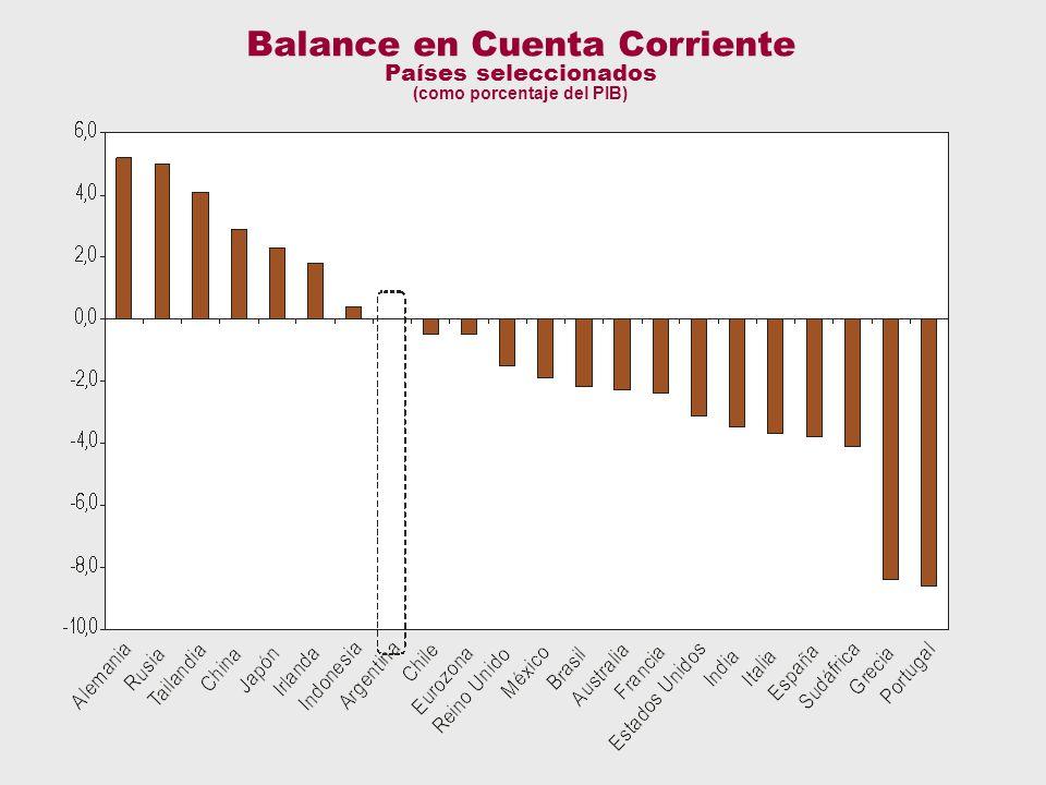 Cta cte Balance en Cuenta Corriente Países seleccionados (como porcentaje del PIB)