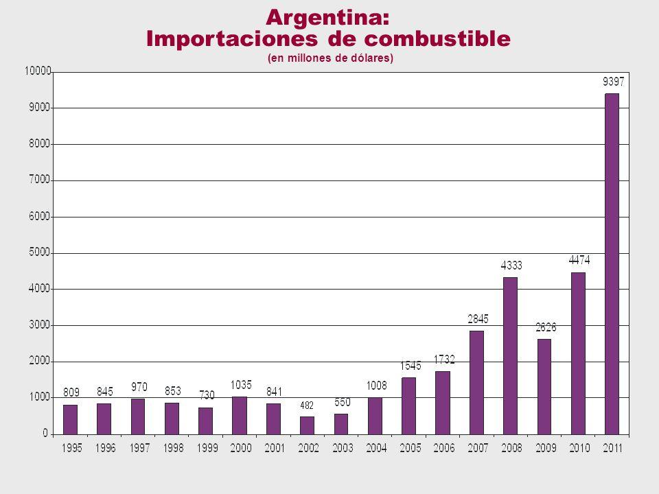 Argentina: Importaciones de combustible (en millones de dólares)