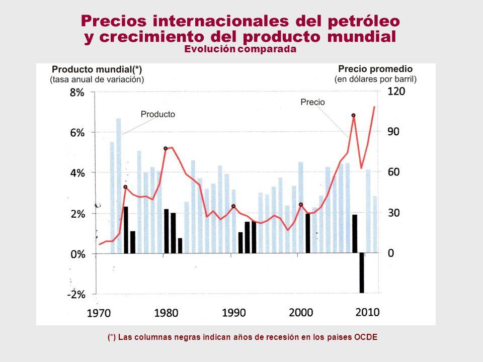 Deuda, comparada Precios internacionales del petróleo y crecimiento del producto mundial Evolución comparada (*) Las columnas negras indican años de recesión en los países OCDE