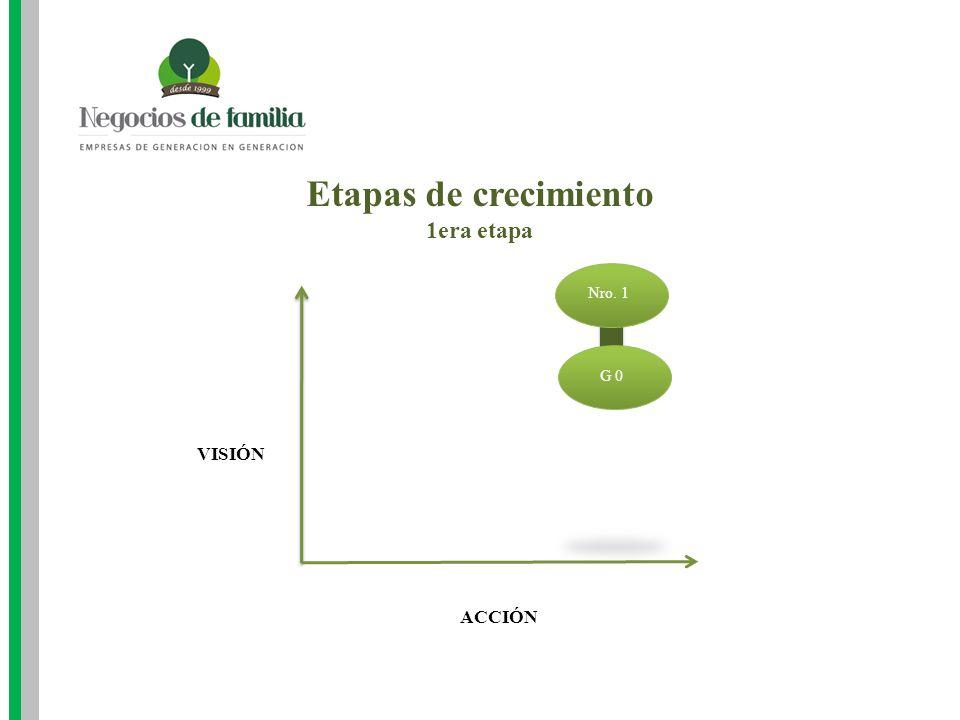 Etapas de crecimiento 1era etapa ACCIÓN VISIÓN Nro. 1 G 0