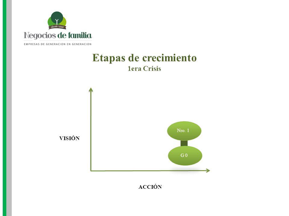 Etapas de crecimiento 1era Crisis ACCIÓN VISIÓN Nro. 1 G 0