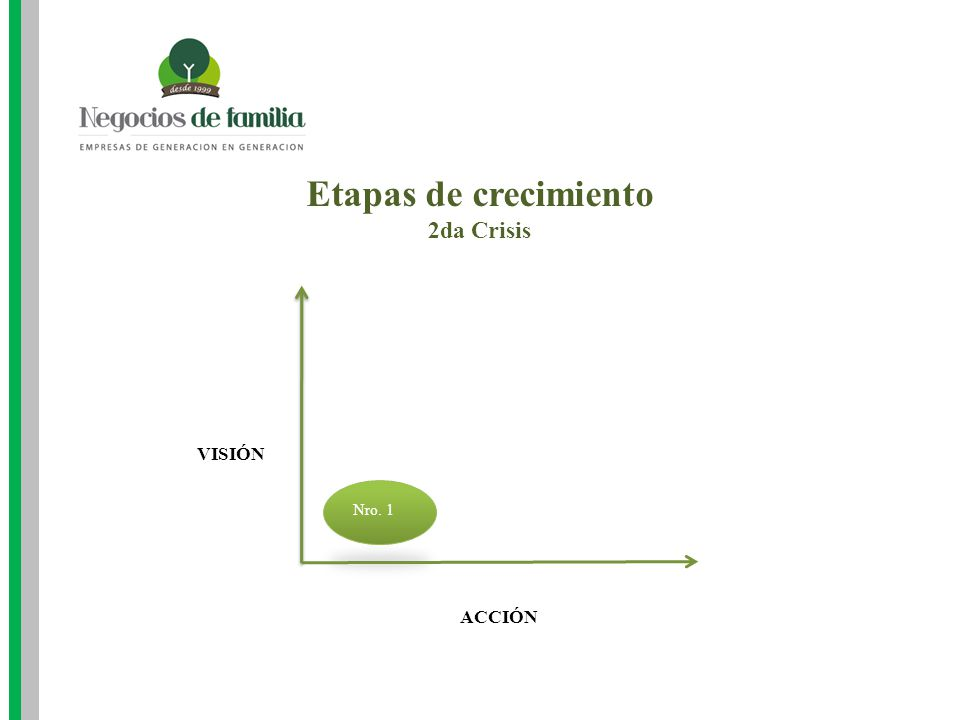Etapas de crecimiento 2da Crisis ACCIÓN VISIÓN Nro. 1