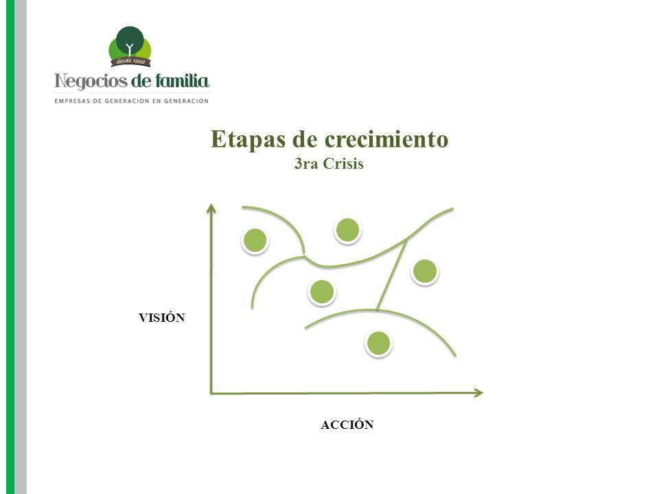 Etapas de crecimiento 3ra Crisis ACCIÓN VISIÓN
