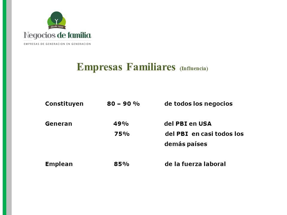 Empresas Familiares (Influencia) Constituyen 80 – 90 % de todos los negocios Generan 49% del PBI en USA 75% del PBI en casi todos los demás países Emp