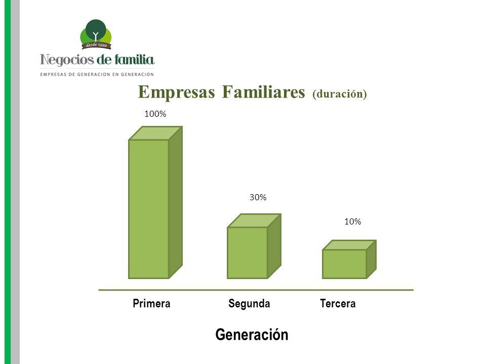Diferencias entre emprendedor y Empresario El emprendedor controla el funcionamiento de la rueda operativa de la empresa.