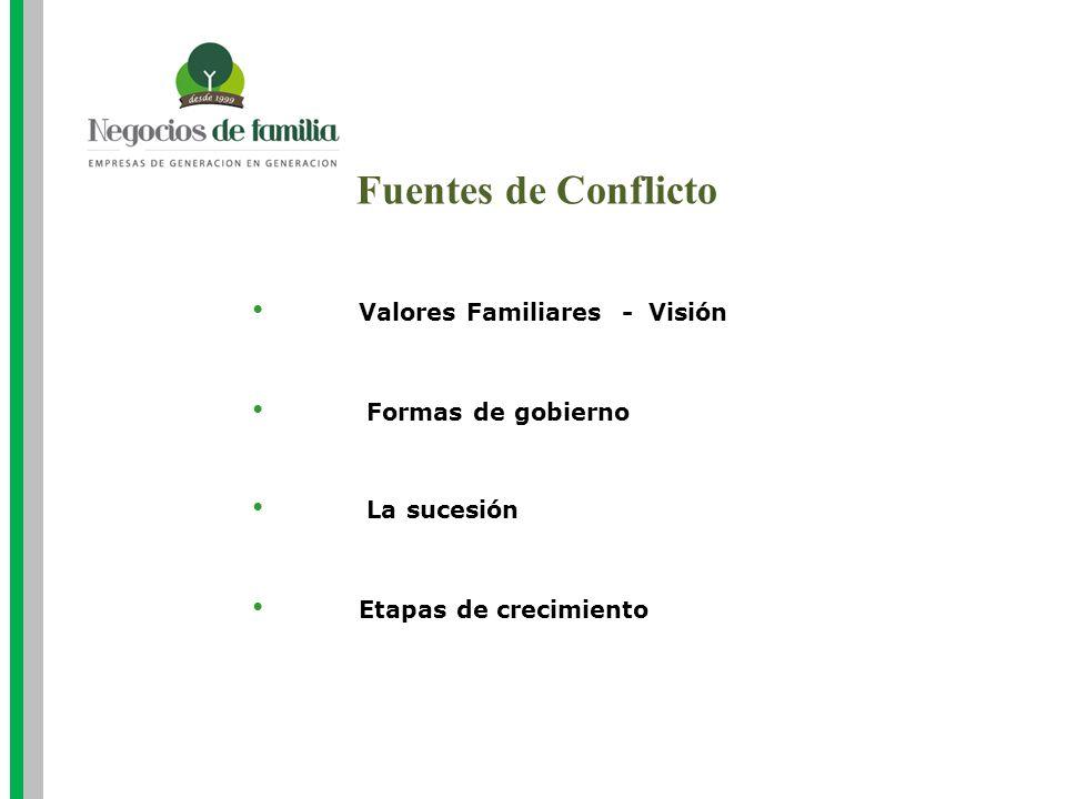 Fuentes de Conflicto Valores Familiares - Visión Etapas de crecimiento La sucesión Formas de gobierno