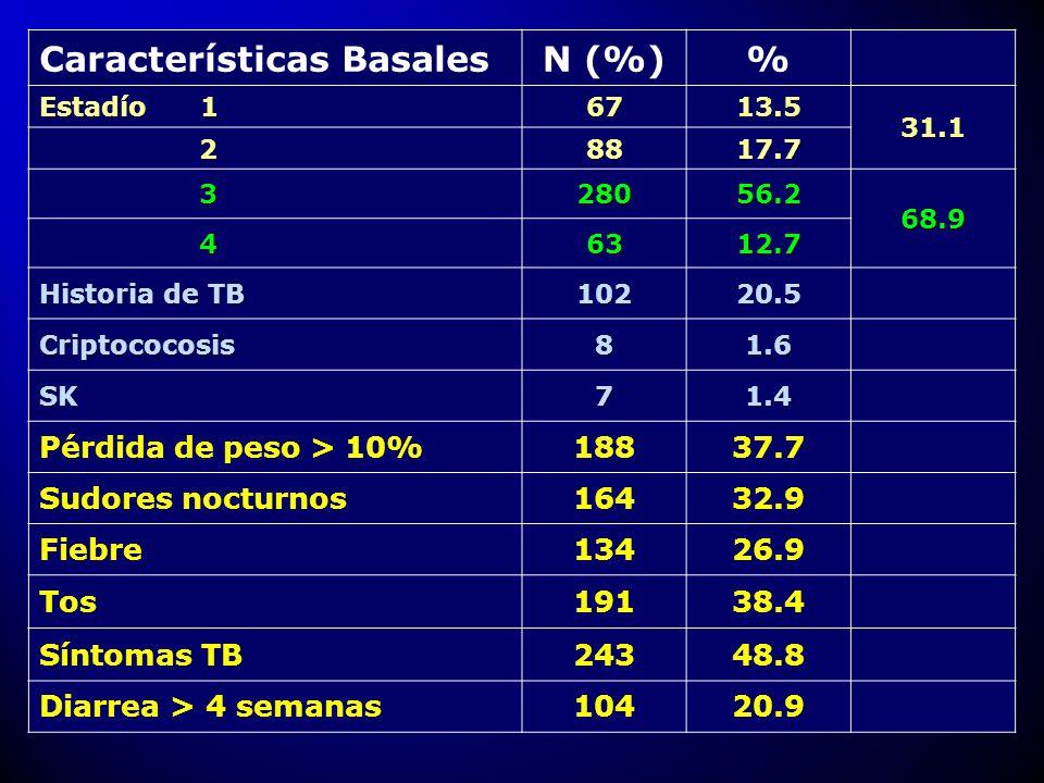Características BasalesN (%)% Estadío 1 6713.5 31.1 2 28817.7 328056.2 68.9 46312.7 Historia de TB 10220.5 Criptococosis81.6 SK71.4 Pérdida de peso >
