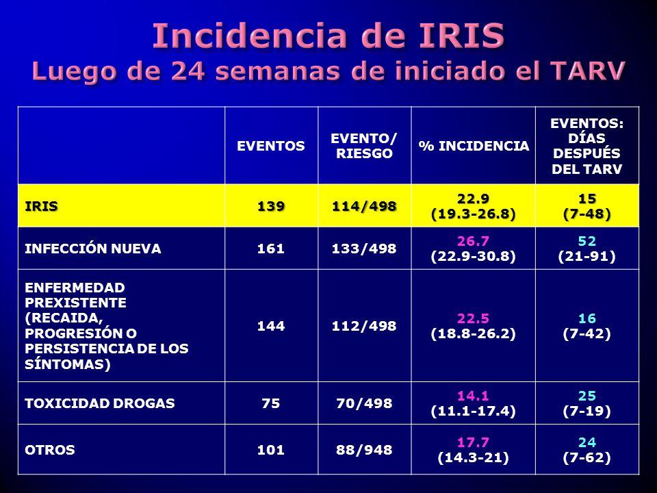 EVENTOS EVENTO/ RIESGO % INCIDENCIA EVENTOS: DÍAS DESPUÉS DEL TARVIRIS139114/498 22.9 (19.3-26.8) 15(7-48) INFECCIÓN NUEVA161133/498 26.7 (22.9-30.8)