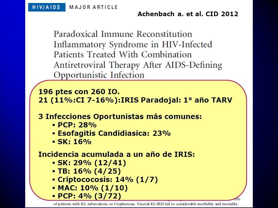 196 ptes con 260 IO. 21 (11%:CI 7-16%):IRIS Paradojal: 1° año TARV 3 Infecciones Oportunistas más comunes: PCP: 28% Esofagitis Candidiasica: 23% SK: 1