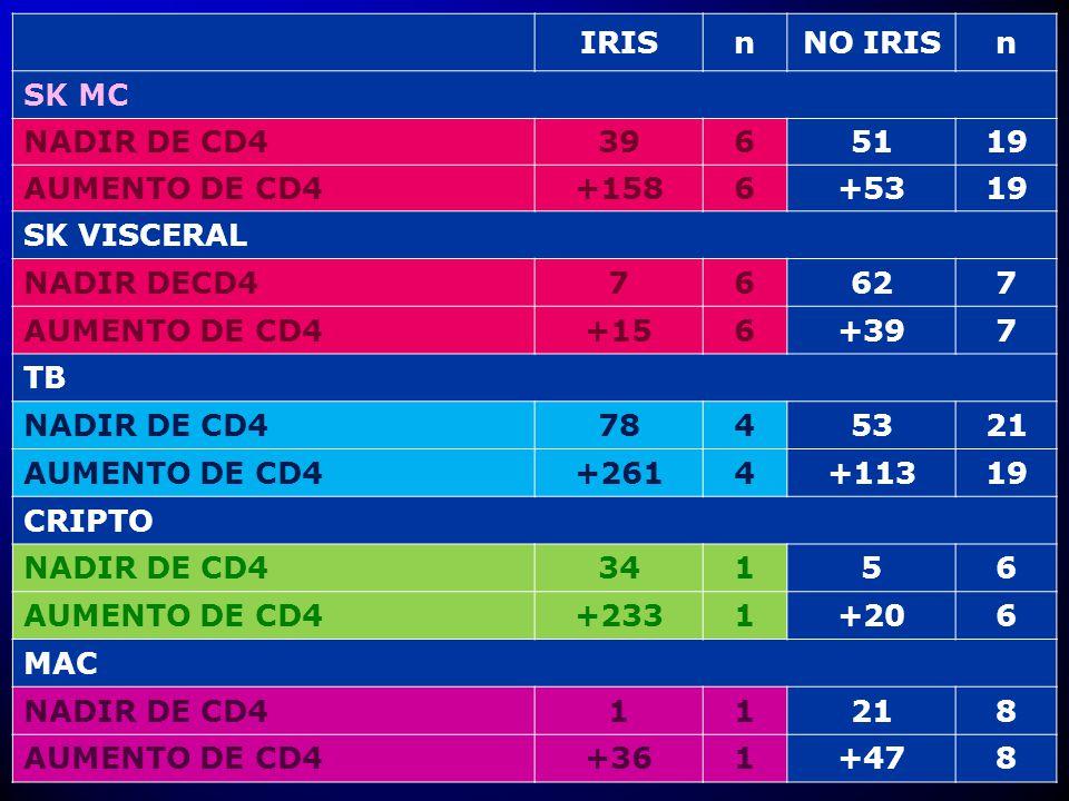 IRISnNO IRISn SK MC NADIR DE CD43965119 AUMENTO DE CD4+1586+5319 SK VISCERAL NADIR DECD476627 AUMENTO DE CD4+156+397 TB NADIR DE CD47845321 AUMENTO DE