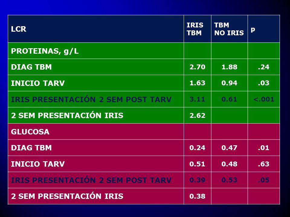 LCR IRIS TBM TBM NO IRIS p PROTEINAS, g/L DIAG TBM 2.701.88.24 INICIO TARV 1.630.94.03 IRIS PRESENTACIÓN 2 SEM POST TARV 3.110.61<.001 2 SEM PRESENTAC