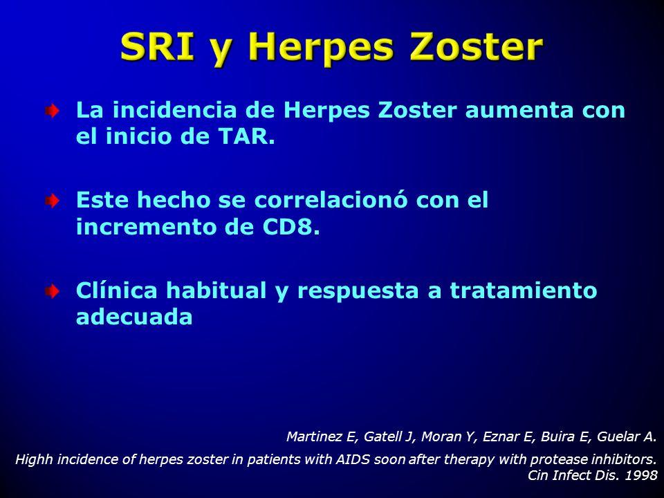 La incidencia de Herpes Zoster aumenta con el inicio de TAR. Este hecho se correlacionó con el incremento de CD8. Clínica habitual y respuesta a trata
