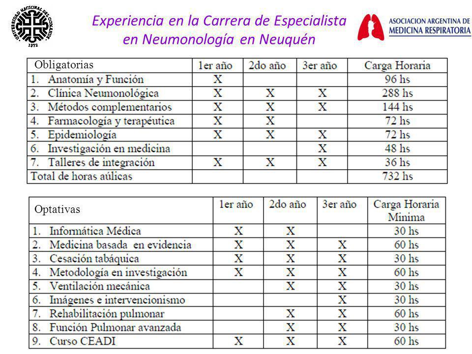 Experiencia en la Carrera de Especialista en Neumonología en Neuquén Optativas Obligatorias