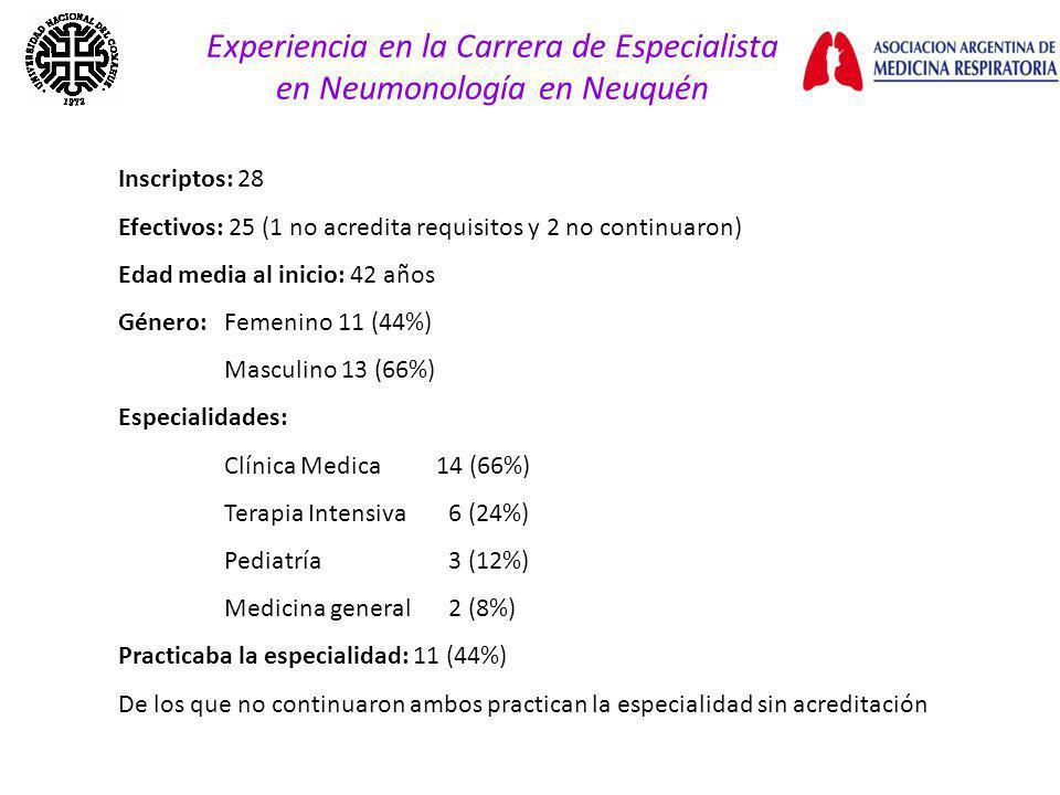 Experiencia en la Carrera de Especialista en Neumonología en Neuquén Inscriptos: 28 Efectivos: 25 (1 no acredita requisitos y 2 no continuaron) Edad media al inicio: 42 años Género: Femenino 11 (44%) Masculino 13 (66%) Especialidades: Clínica Medica14 (66%) Terapia Intensiva 6 (24%) Pediatría 3 (12%) Medicina general 2 (8%) Practicaba la especialidad: 11 (44%) De los que no continuaron ambos practican la especialidad sin acreditación