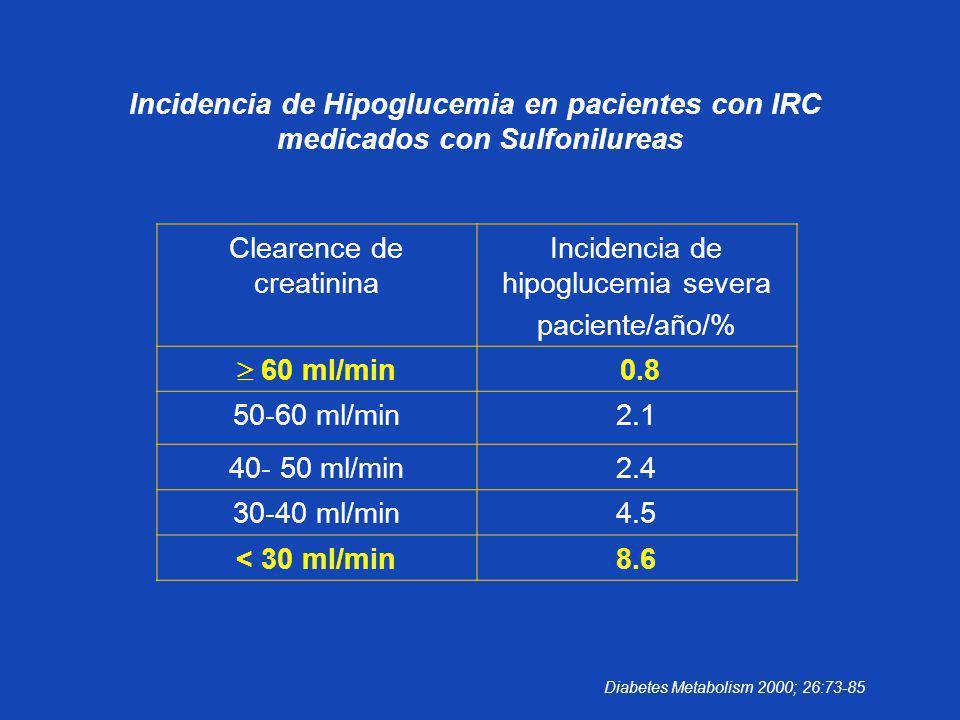 Clearence de creatinina Incidencia de hipoglucemia severa paciente/año/% 60 ml/min 0.8 50-60 ml/min2.1 40- 50 ml/min2.4 30-40 ml/min4.5 < 30 ml/min8.6