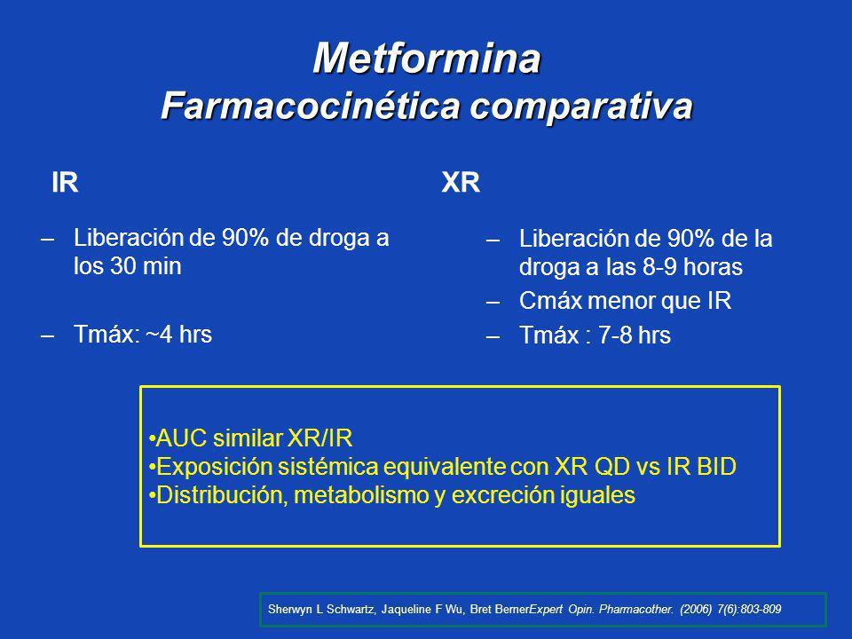 IRXR –Liberación de 90% de droga a los 30 min –Tmáx: ~4 hrs –Liberación de 90% de la droga a las 8-9 horas –Cmáx menor que IR –Tmáx : 7-8 hrs Metformi