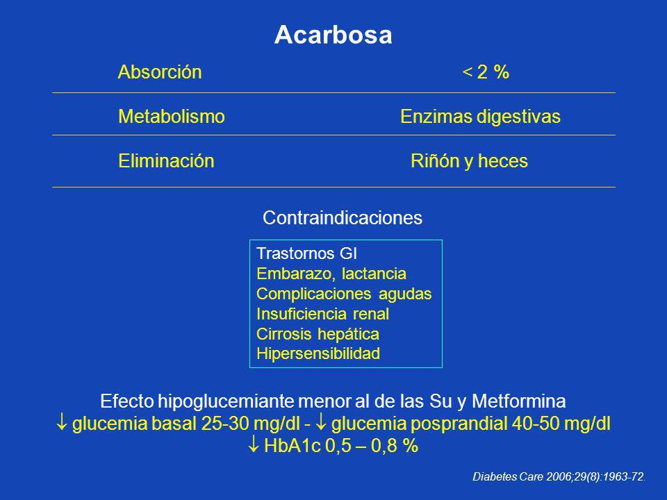 Absorción < 2 % Metabolismo Enzimas digestivas Eliminación Riñón y heces Efecto hipoglucemiante menor al de las Su y Metformina glucemia basal 25-30 m