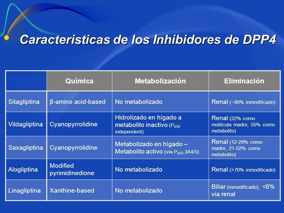 QuímicaMetabolizaciónEliminación Sitagliptinaβ-amino acid-basedNo metabolizadoRenal (~80% inmodificado) VildagliptinaCyanopyrrolidine Hidrolizado en h