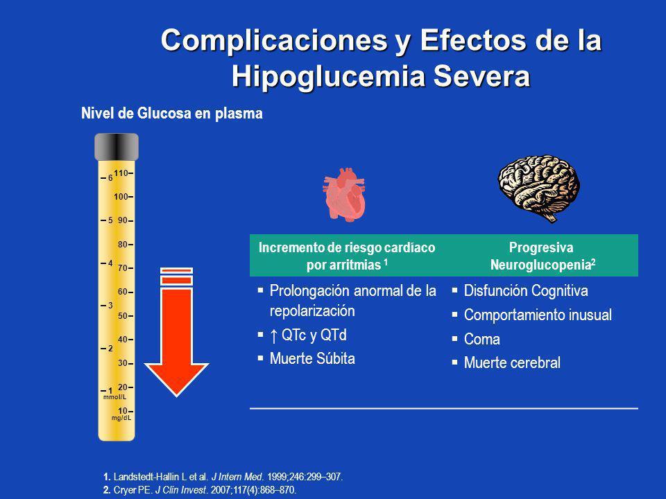 Complicaciones y Efectos de la Hipoglucemia Severa Nivel de Glucosa en plasma 10 20 30 40 50 60 70 80 90 100 110 1 2 3 4 5 6 mg/dL mmol/L 1. Landstedt