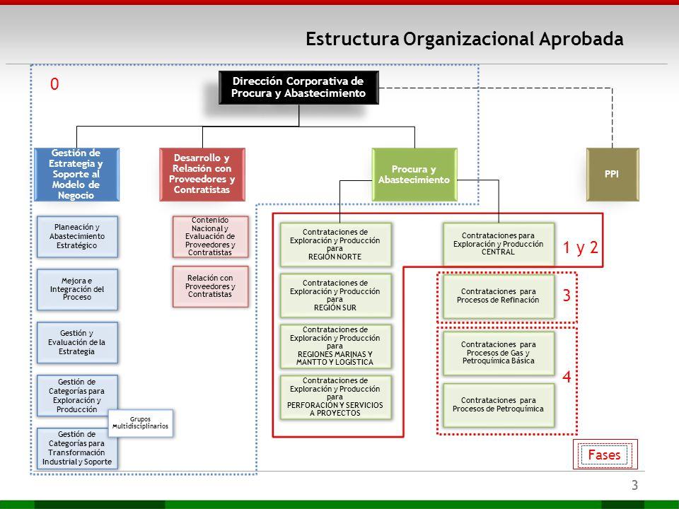 Estructura Organizacional Aprobada 3 Dirección Corporativa de Procura y Abastecimiento Dirección Corporativa de Procura y Abastecimiento PPI Gestión d