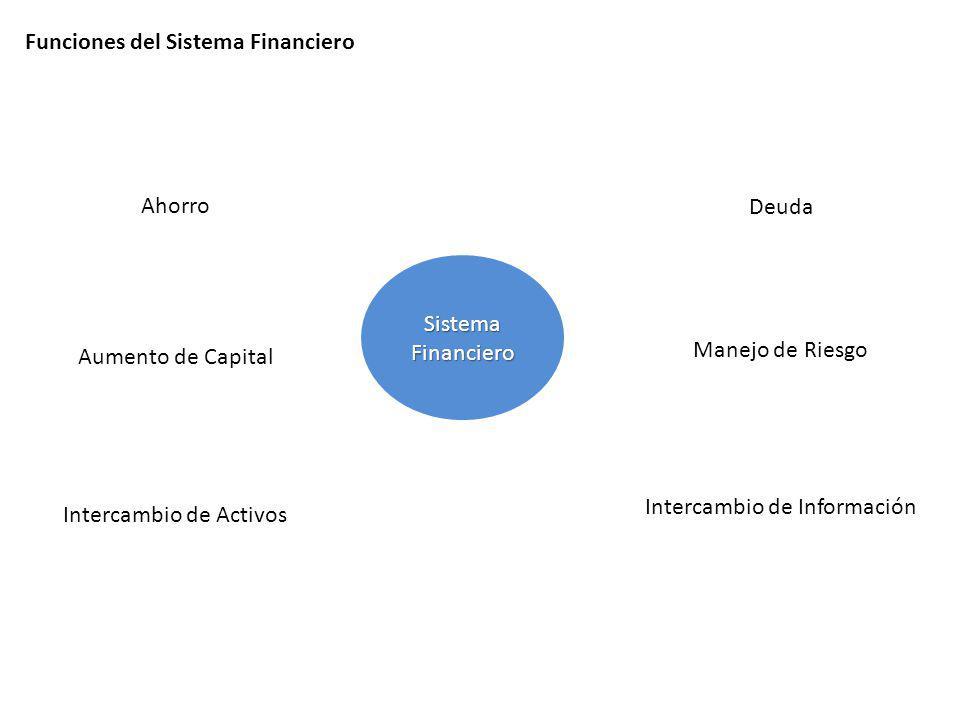 Funciones del Sistema Financiero Sistema Financiero Intercambio de Activos Ahorro Aumento de Capital Manejo de Riesgo Intercambio de Información Deuda
