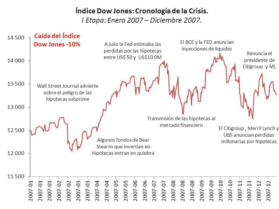 Índice Dow Jones: Cronología de la Crisis. I Etapa: Enero 2007 – Diciembre 2007. Wall Street Journal advierte sobre el peligro de las hipotecas subpri