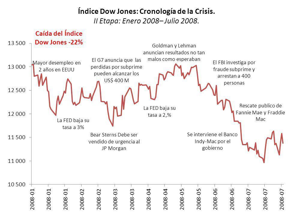 Índice Dow Jones: Cronología de la Crisis. II Etapa: Enero 2008– Julio 2008. Mayor desempleo en 2 años en EEUU La FED baja su tasa a 3% El G7 anuncia