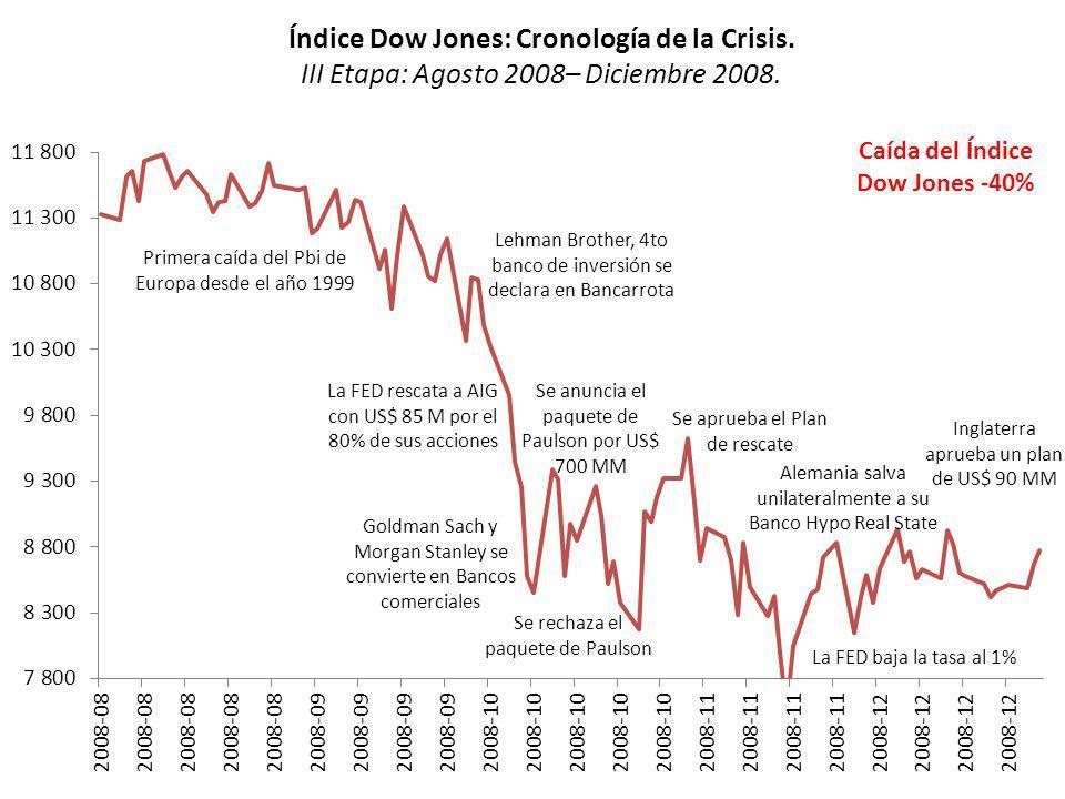 Índice Dow Jones: Cronología de la Crisis. III Etapa: Agosto 2008– Diciembre 2008. Lehman Brother, 4to banco de inversión se declara en Bancarrota Pri