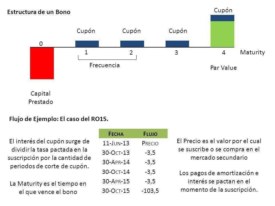 0 1 234 Capital Prestado Cupón Par Value Estructura de un Bono Maturity Flujo de Ejemplo: El caso del RO15. F ECHA F LUJO 11-J UN -13P RECIO 30-O CT -