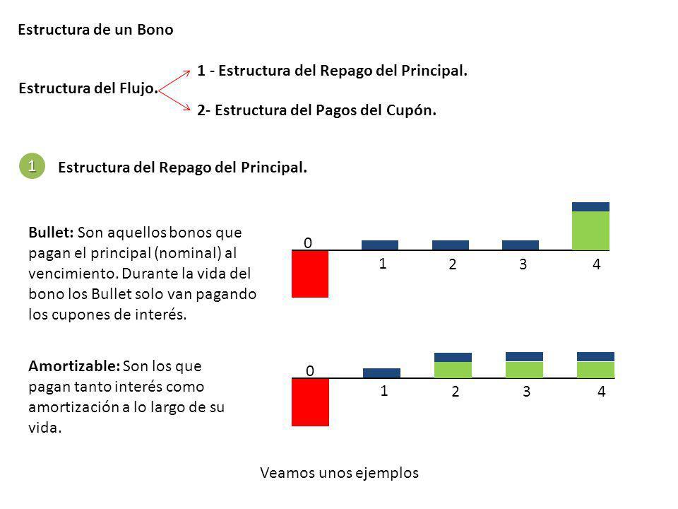 Estructura de un Bono Estructura del Flujo. 1 - Estructura del Repago del Principal. 2- Estructura del Pagos del Cupón. 1 Estructura del Repago del Pr