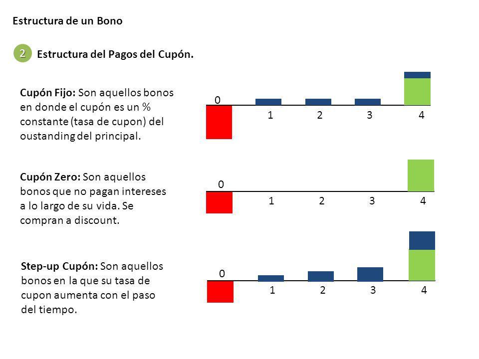 Estructura de un Bono Estructura del Pagos del Cupón. 2 0 1 234 Cupón Fijo: Son aquellos bonos en donde el cupón es un % constante (tasa de cupon) del