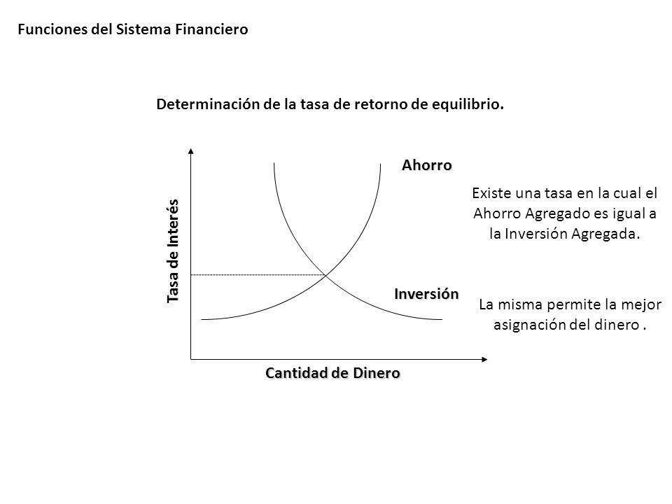Funciones del Sistema Financiero Cantidad de Dinero Tasa de Interés Ahorro Inversión Existe una tasa en la cual el Ahorro Agregado es igual a la Inver
