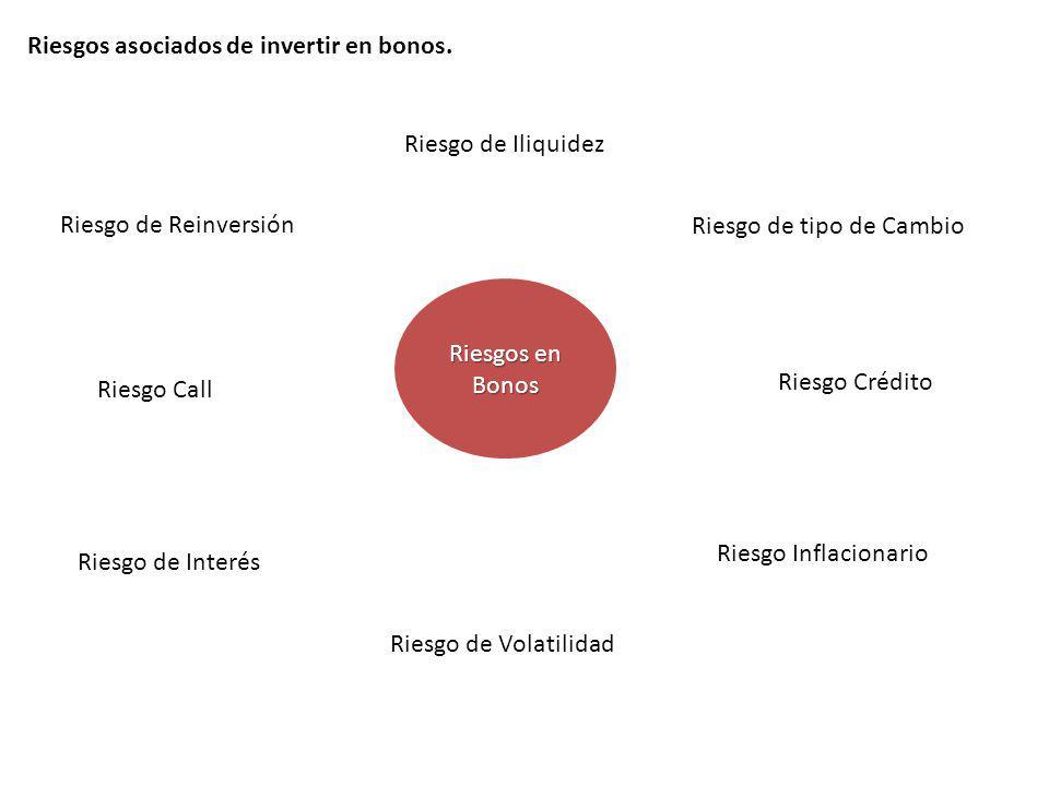 Riesgos asociados de invertir en bonos. Riesgos en Bonos Riesgo de Interés Riesgo de Reinversión Riesgo Call Riesgo Crédito Riesgo Inflacionario Riesg