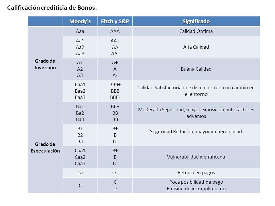 Calificación crediticia de Bonos. Moody´s Fitch y S&P Significado Grado de Inversión AaaAAACalidad Optima Aa1 Aa2 Aa3 AA+ AA AA- Alta Calidad A1 A2 A3
