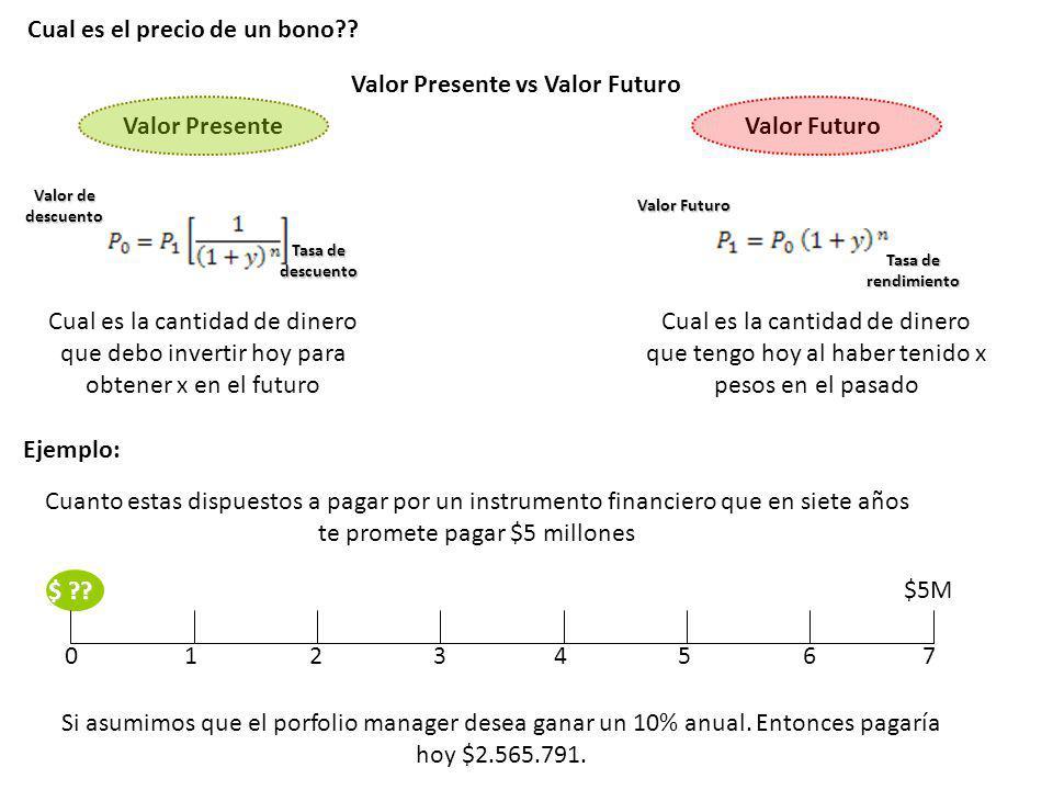 Cual es el precio de un bono?? Valor FuturoValor Presente Cual es la cantidad de dinero que debo invertir hoy para obtener x en el futuro Cual es la c