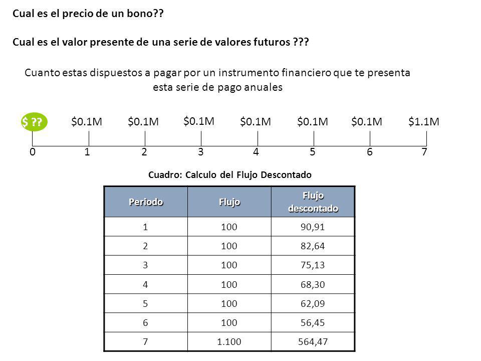 Cual es el precio de un bono?? Cual es el valor presente de una serie de valores futuros ??? 01456732 $1.1M $ ?? $0.1M Cuanto estas dispuestos a pagar