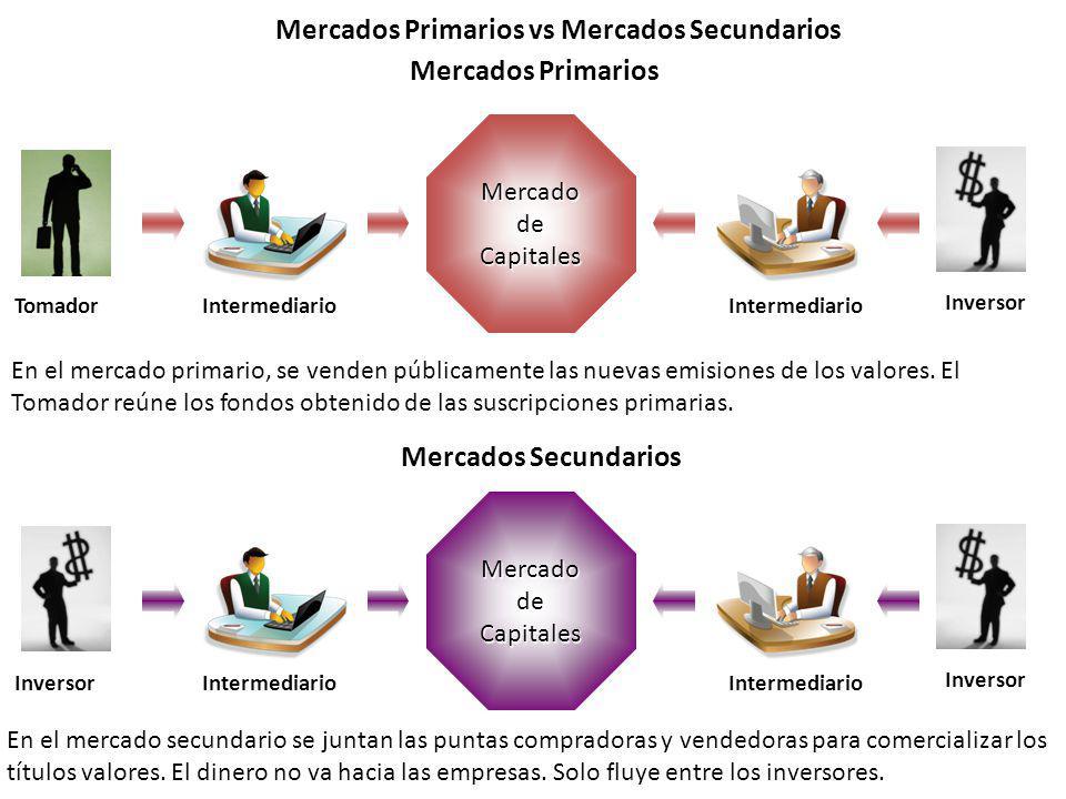 Mercado de Capitales Mercados Primarios vs Mercados Secundarios Mercados Primarios Mercados Secundarios TomadorIntermediario Inversor En el mercado pr