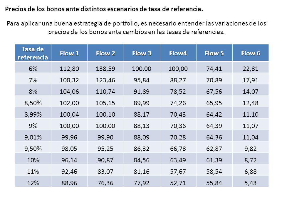 Precios de los bonos ante distintos escenarios de tasa de referencia. Tasa de referencia Flow 1 Flow 2 Flow 3 Flow4 Flow 5 Flow 6 6%112,80138,59100,00
