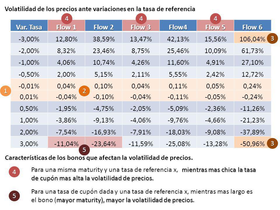 Volatilidad de los precios ante variaciones en la tasa de referencia Var. Tasa Flow 1 Flow 2 Flow 3 Flow4 Flow 5 Flow 6 -3,00%12,80%38,59%13,47%42,13%