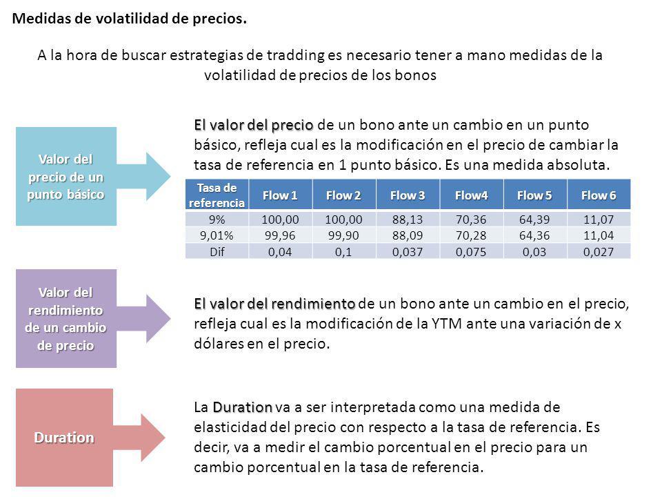 Medidas de volatilidad de precios. A la hora de buscar estrategias de tradding es necesario tener a mano medidas de la volatilidad de precios de los b