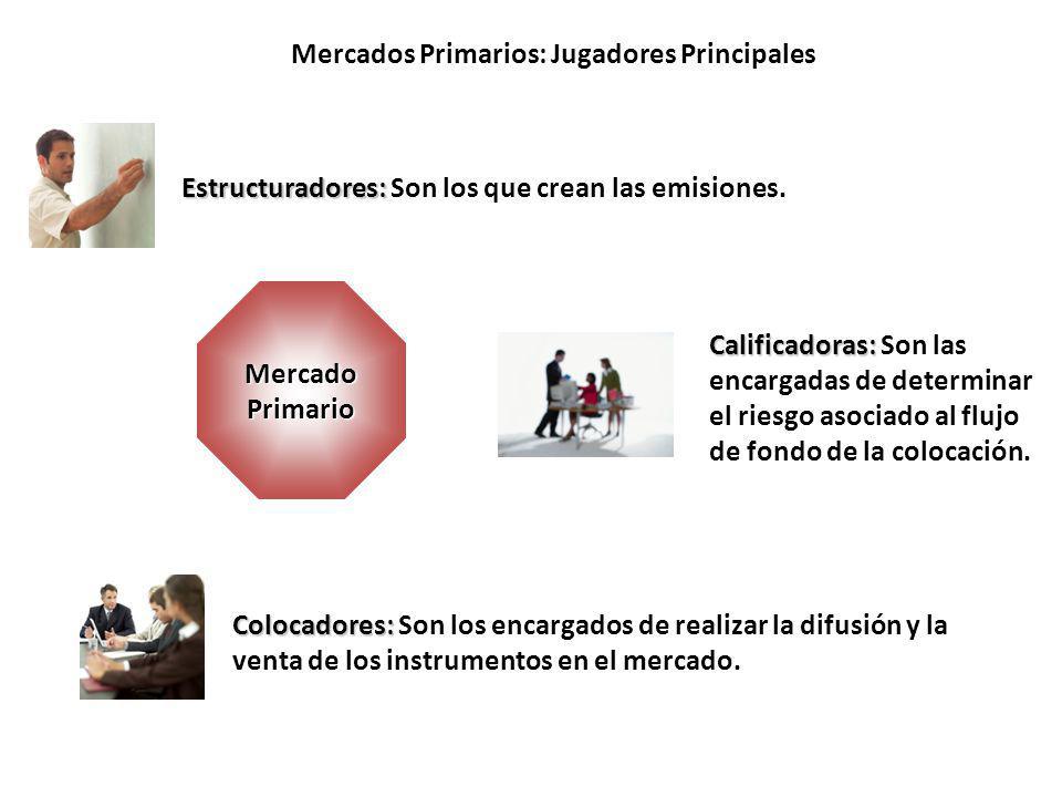 Mercados Secundario: Proceso de Matching Vendedores Intermediario Compradores Mercado Secundario Cantidad Precio Compra Precio Venta CantidadÚltimo 43.574603604500603.5 50.0006026052.000 60.0006016065.000 Proceso de Matching