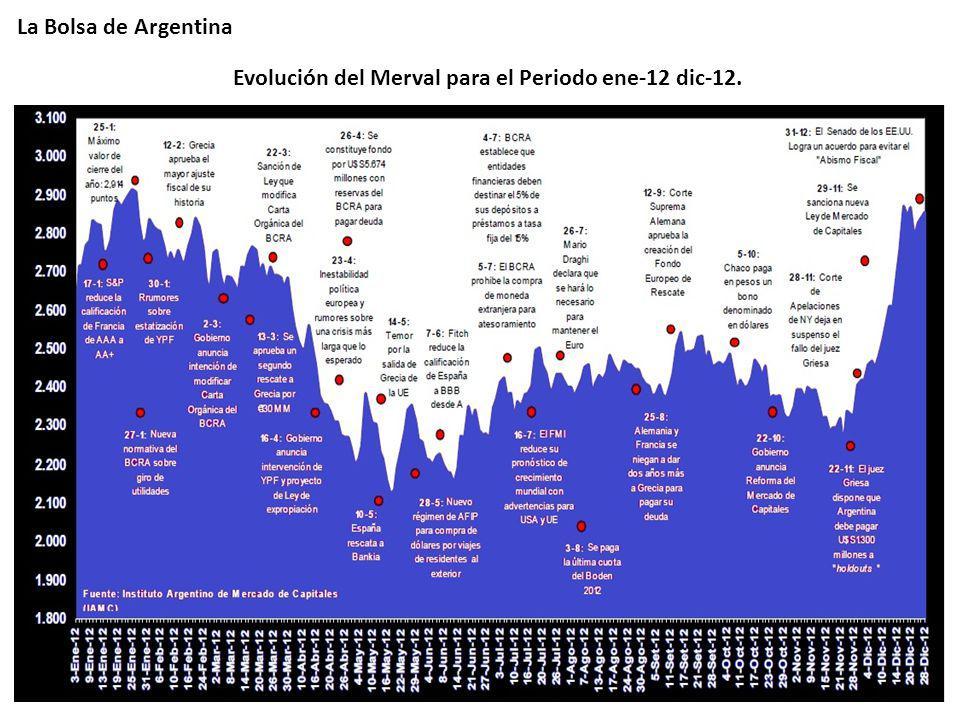 La Bolsa de Argentina Evolución del Merval para el Periodo ene-12 dic-12.