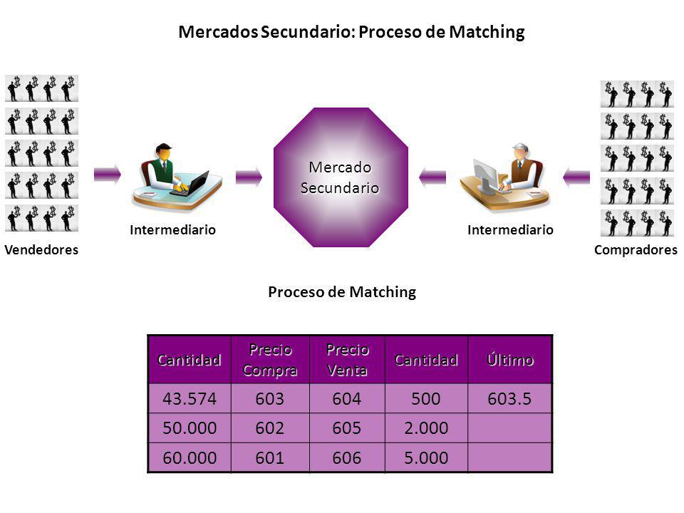 Mercados Secundario: Proceso de Matching Vendedores Intermediario Compradores Mercado Secundario Cantidad Precio Compra Precio Venta CantidadÚltimo 43