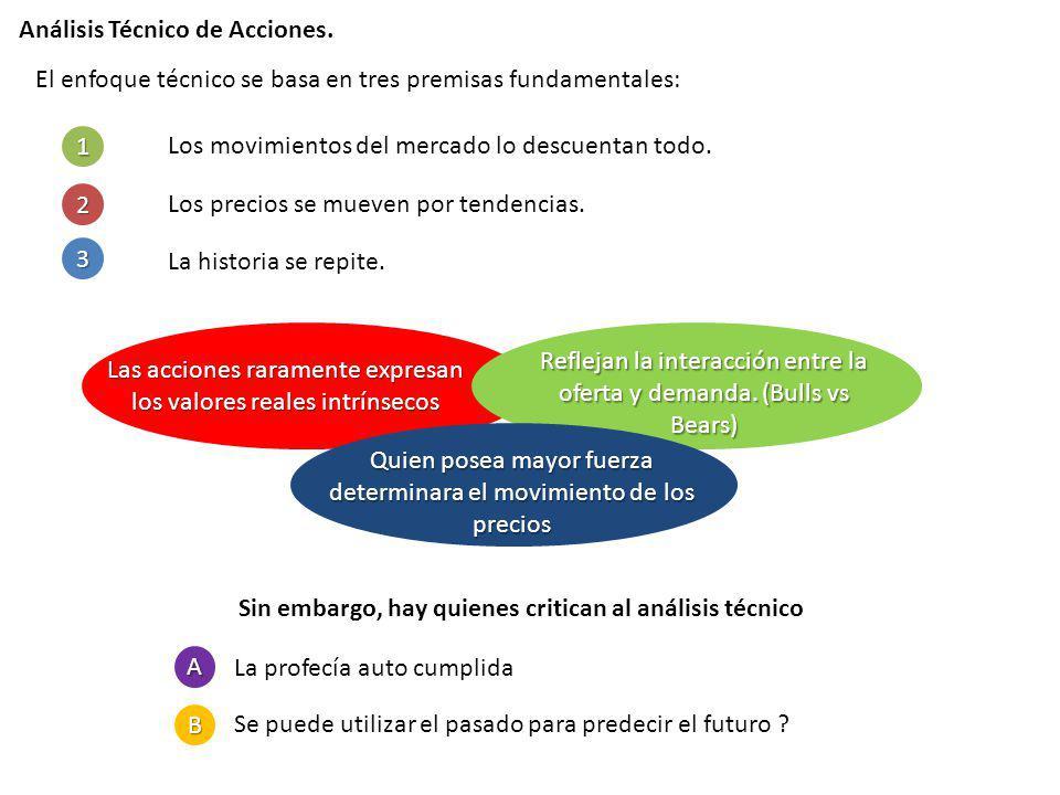 Análisis Técnico de Acciones. El enfoque técnico se basa en tres premisas fundamentales: Los movimientos del mercado lo descuentan todo. Los precios s