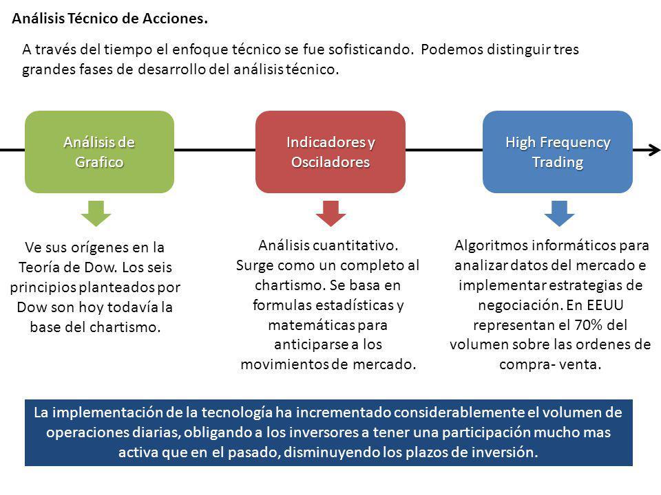 Análisis Técnico de Acciones. Análisis de Grafico Indicadores y Osciladores High Frequency Trading A través del tiempo el enfoque técnico se fue sofis