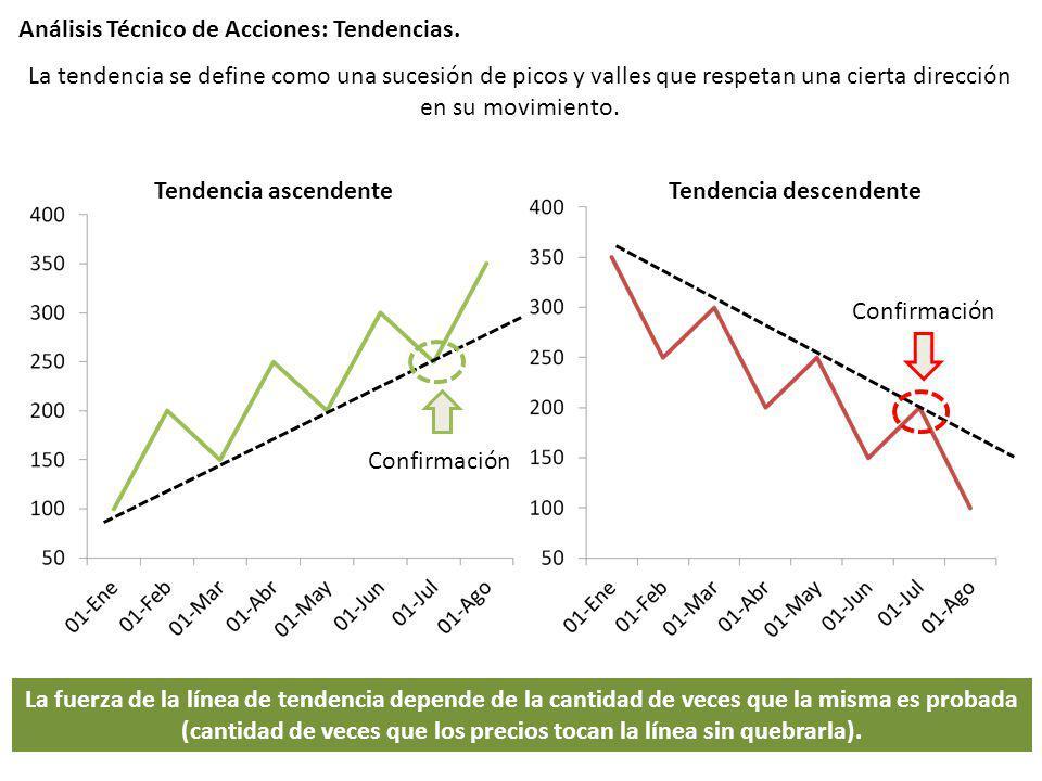 Análisis Técnico de Acciones: Tendencias. Tendencia descendenteTendencia ascendente La tendencia se define como una sucesión de picos y valles que res