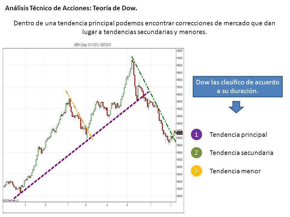 Análisis Técnico de Acciones: Teoría de Dow. Dentro de una tendencia principal podemos encontrar correcciones de mercado que dan lugar a tendencias se