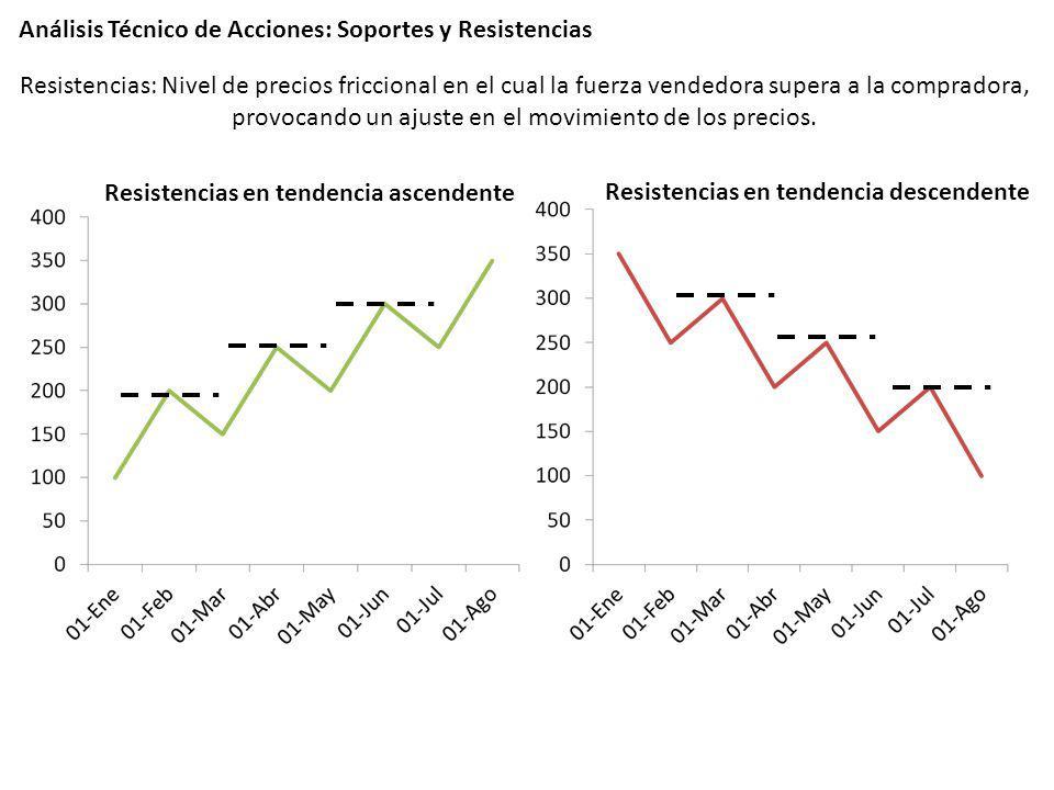 Análisis Técnico de Acciones: Soportes y Resistencias Resistencias en tendencia descendente Resistencias en tendencia ascendente Resistencias: Nivel d
